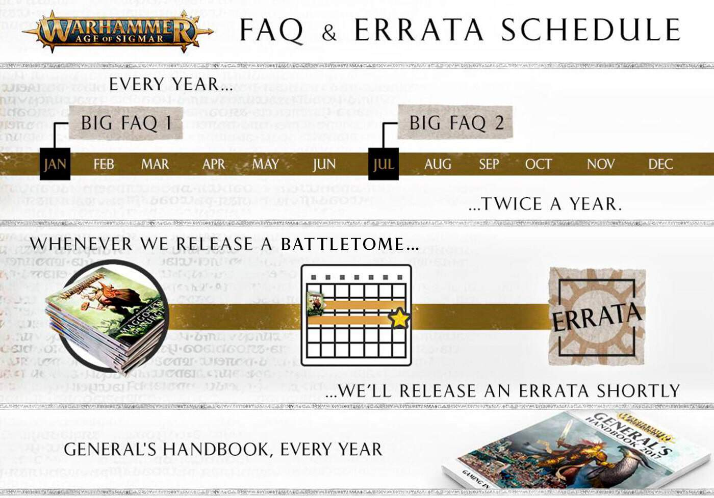 This is a picture of the FAQ model for AoS. There is a big FAQ in January and July of each year. Two weeks after a battletome there is an errata for that tome and there is a new Generals Handbook each summer.