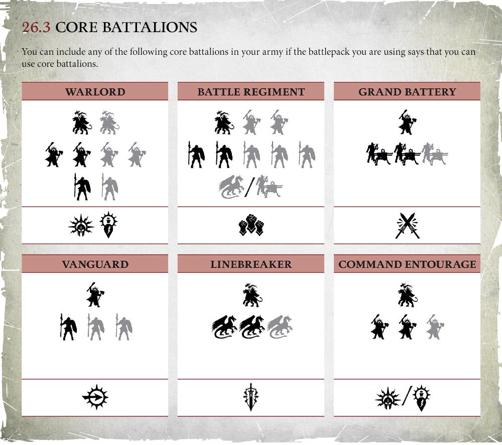 The Core Battalions from the Age of Sigmar 3.0 core rules